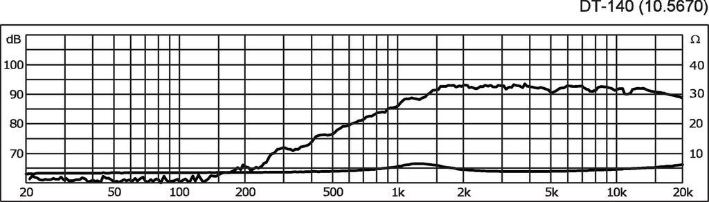 MONACOR DT-140 Hi-Fi-Kalottenhochtöner, 40 W, 4 Ω