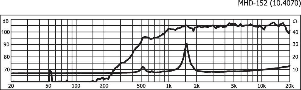 MONACOR MHD-152 PA-Hornmittelhochtöner, 75 W, 8 Ω