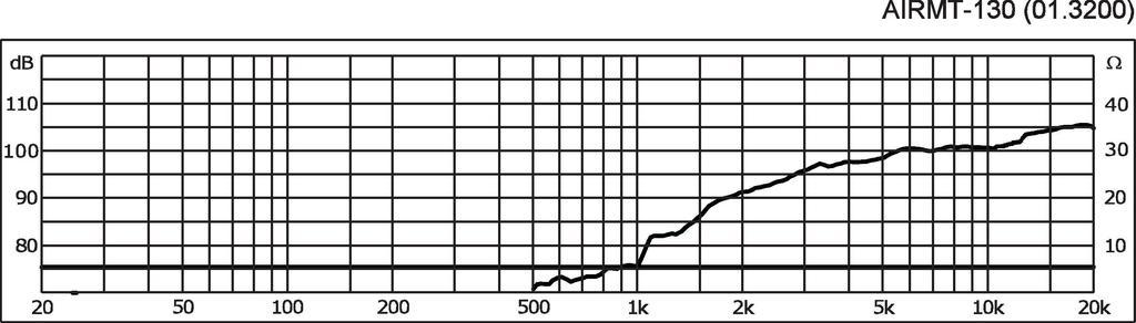 MONACOR AIRMT-130 High-End-Air-Motion-Transformer-Hochtöner, 60 W, 8 Ω