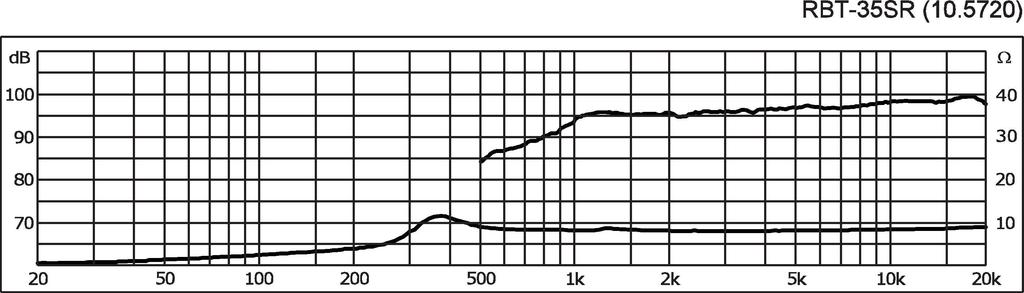 MONACOR RBT-35SR High-End-Bändchenhochtönerhorn-Paar, selektiert, 12 W, 7 Ω