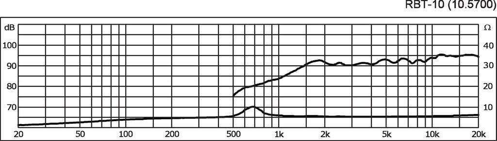 MONACOR RBT-10 High-End-Bändchenhochtöner-Paar, selektiert, 12 W, 5 Ω