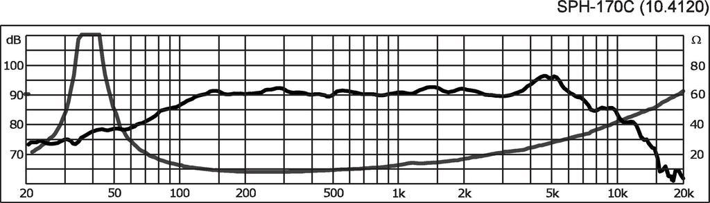 MONACOR SPH-170C High-End-Tiefmitteltöner, 60 W, 8 Ω