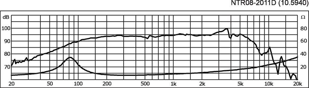 MONACOR NTR8-2011D PA-Tiefmitteltöner, 200 W, 8 Ω