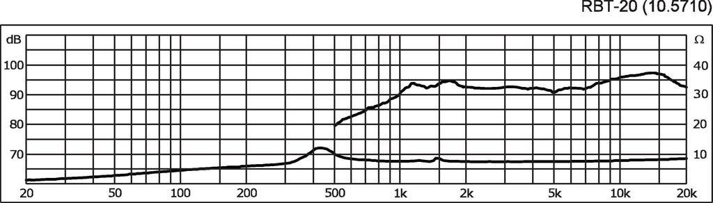 MONACOR RBT-20 High-End-Bändchenhochtöner-Paar, selektiert, 25 W, 8 Ω