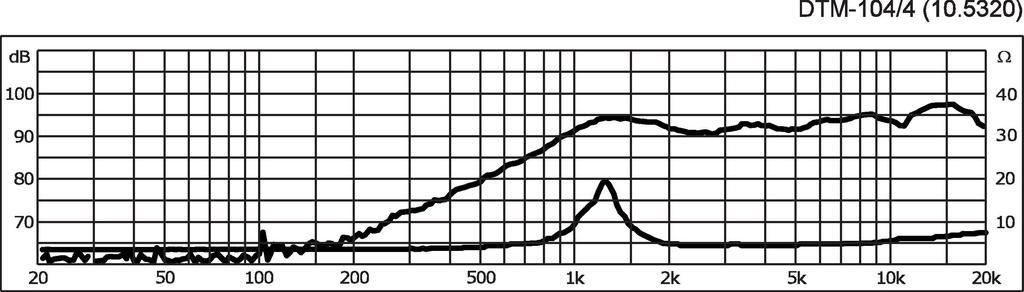MONACOR DTM-104/4 Hi-Fi-Kalottenhochtöner, 45 W, 8 Ω (/8) und 4 Ω (/4)