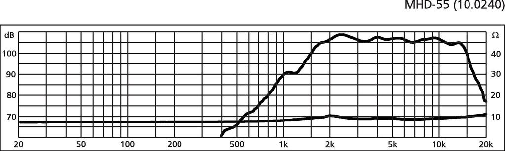 MONACOR MHD-55 PA-Hornhochtöner, 30 W, 8 Ω