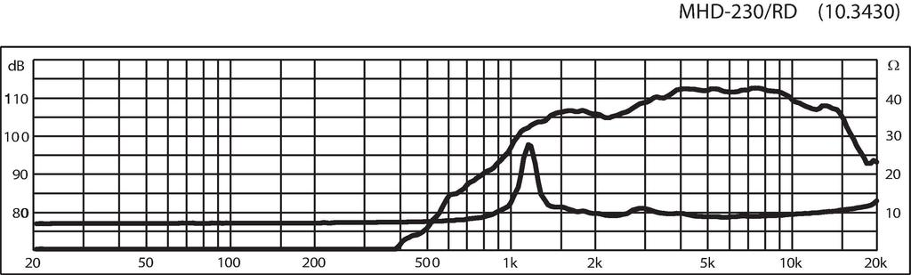 MONACOR MHD-230/RD PA-Hornhochtöner, 40 W, 8 Ω