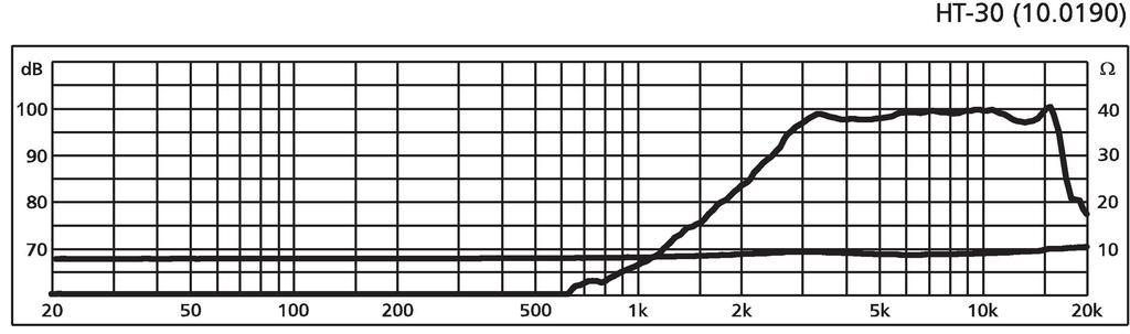 MONACOR HT-30 PA-Miniatur-Hornhochtöner, 50 W, 8 Ω