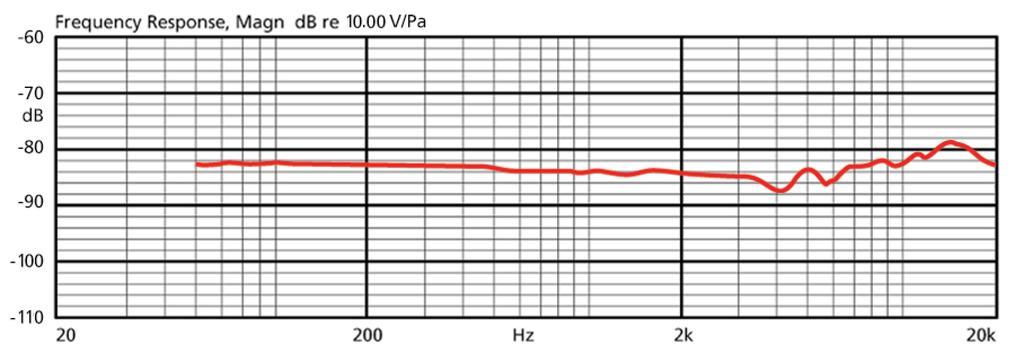 JTS CM-801F Elektret-Ohrbügelmikrofon
