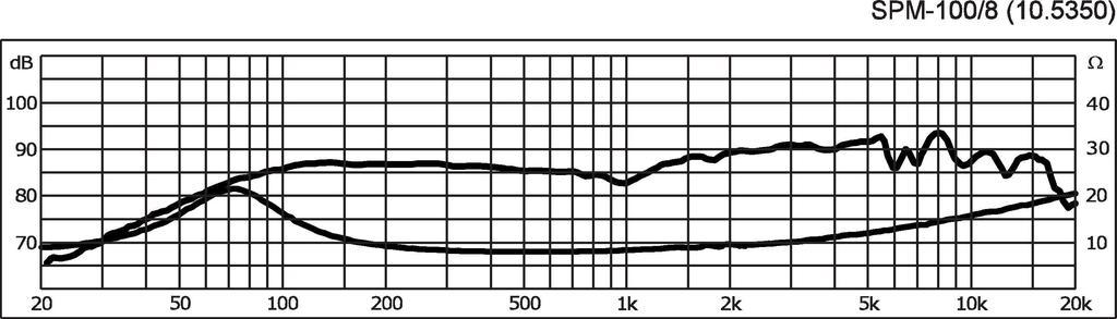 MONACOR SPM-100/8 Hi-Fi-Kompakt-Tiefmitteltöner, 25 W, 8 Ω