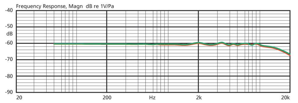 JTS CM-214ULF Elektret-Kopfbügelmikrofon