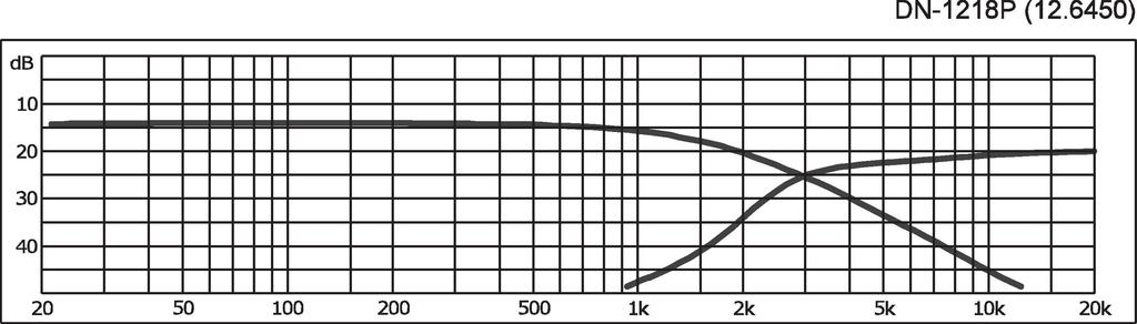 MONACOR DN-1218P 2-Wege-Weiche für 8 Ω für Hi-Fi und PA
