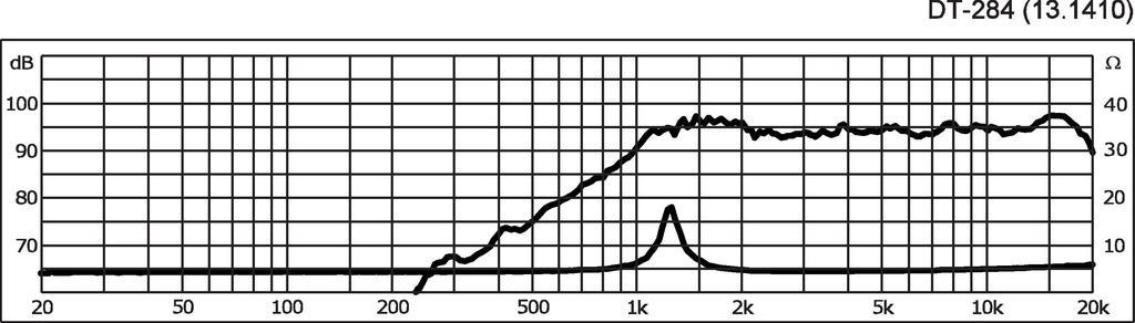 MONACOR DT-284 Dome-Tweeter-Paar, 60 W, 4 Ω