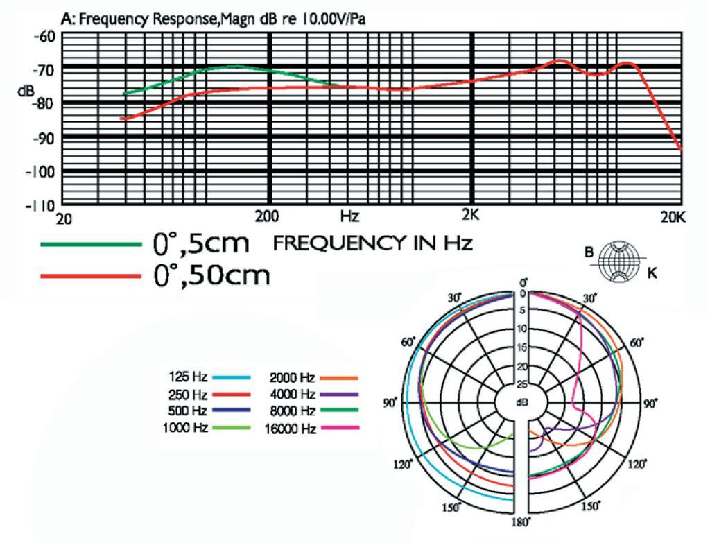 JTS PDM-57 Dynamisches Universalmikrofon