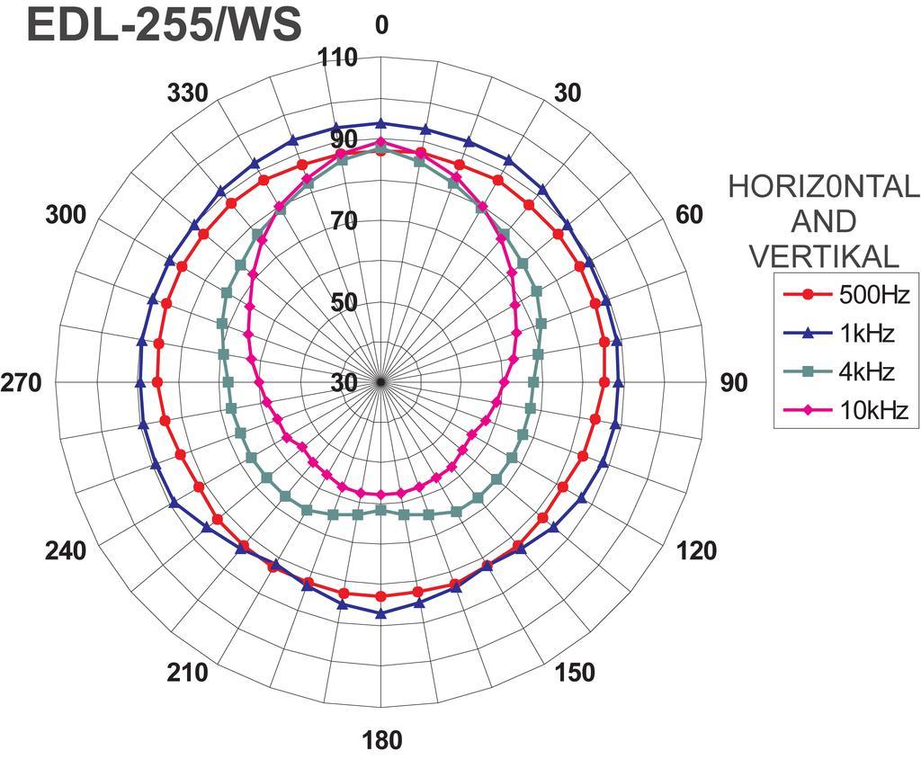 MONACOR EDL-255/WS ELA-Soundprojektor
