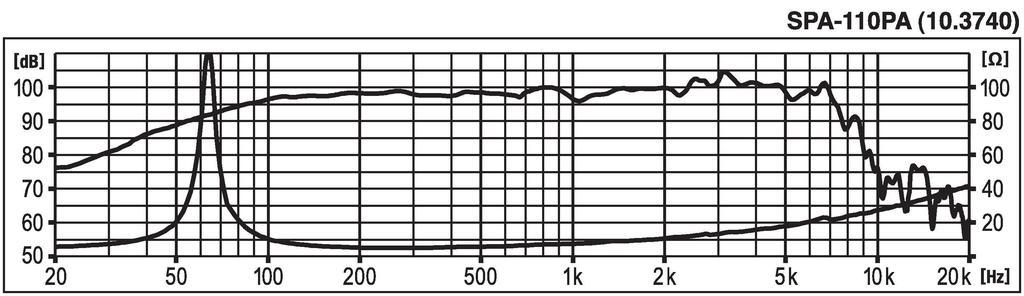 MONACOR SPA-110PA PA-Tiefmitteltöner, 150 W, 8 Ω