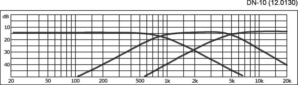 MONACOR DN-10 3-Wege-Weiche für 8 Ω