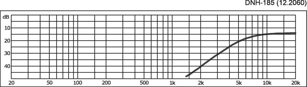 MONACOR DNH-185 Mono-Hochpass für 8 Ω für Hi-Fi und PA