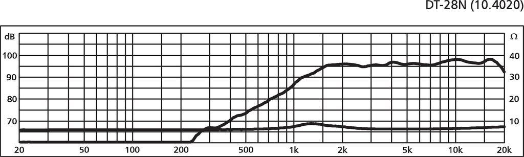 MONACOR DT-28N Neodym-Hi-Fi-Hochtöner, 50 W, 8 Ω