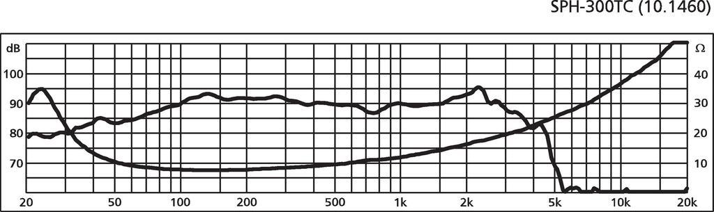 MONACOR SPH-300TC Hi-Fi-Subwoofer, 2 x 120 W, 2 x 8 Ω