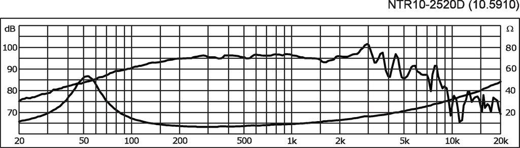 MONACOR NTR10-2520E PA-Tiefmitteltöner, 250 W, 8 Ω