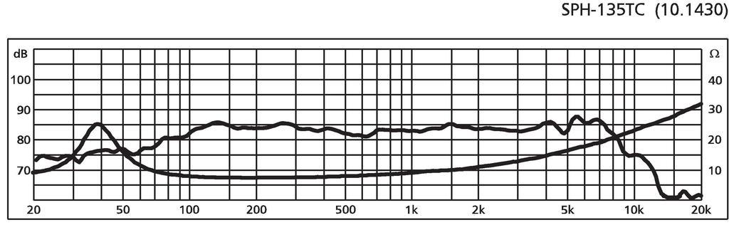 MONACOR SPH-135TC Hi-Fi-Tiefmitteltöner, 2 x 30 W, 2 x 8 Ω