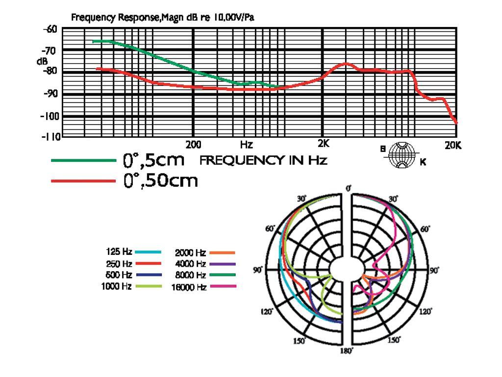 JTS NX-2 Dynamisches Instrumentenmikrofon
