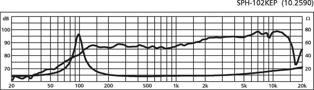 MONACOR SPH-102KEP High-Tech-Mitteltöner, 40 W, 8 Ω