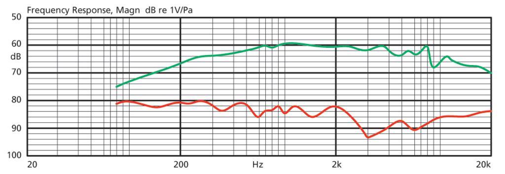 JTS CM-501 Elektret-Lavaliermikrofon