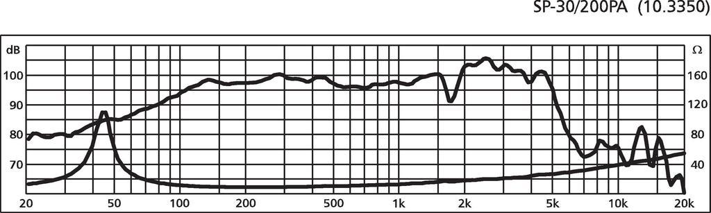 MONACOR SP-30/200PA PA-Tiefmitteltöner, 200 W, 8 Ω