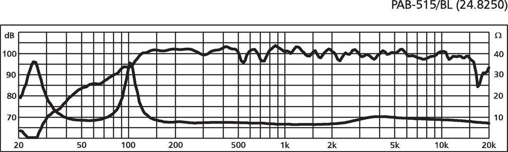 IMG STAGELINE PAB-515/BL Profi-PA-Lautsprecherbox, 600 W, 8 Ω