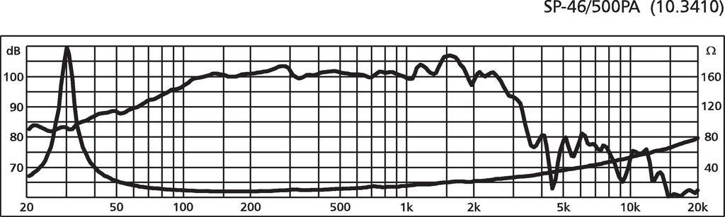 MONACOR SP-46/500PA PA-Tieftöner, 500 W, 8 Ω