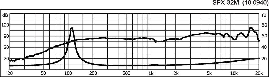 MONACOR SPX-32M Hi-Fi-Breitbandlautsprecher, 20 W, 8 Ω