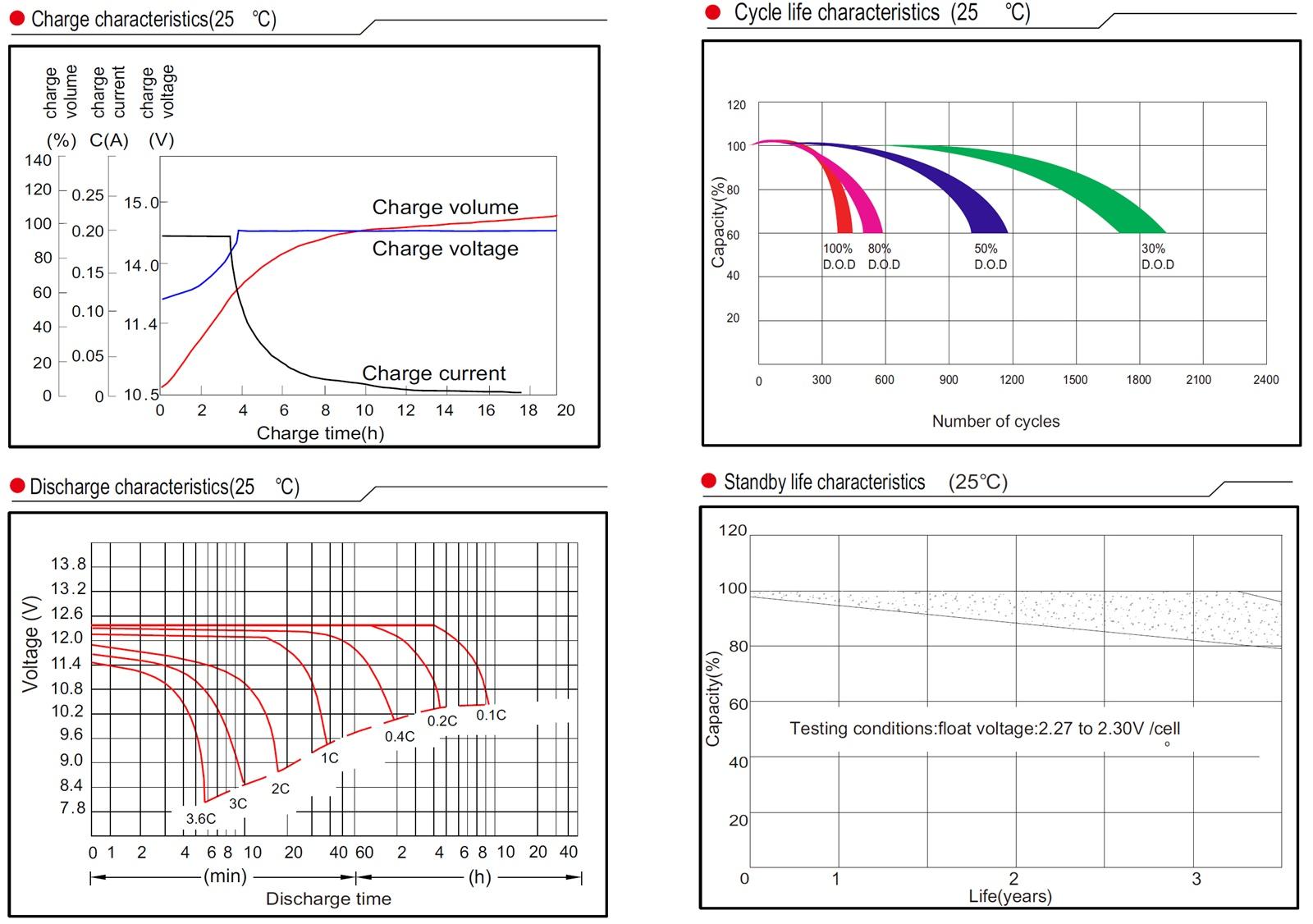 Premium GEL-Batterie 12V VProGel 110Ah (C10) perfekte Solar- und Wohnmobilbatterie