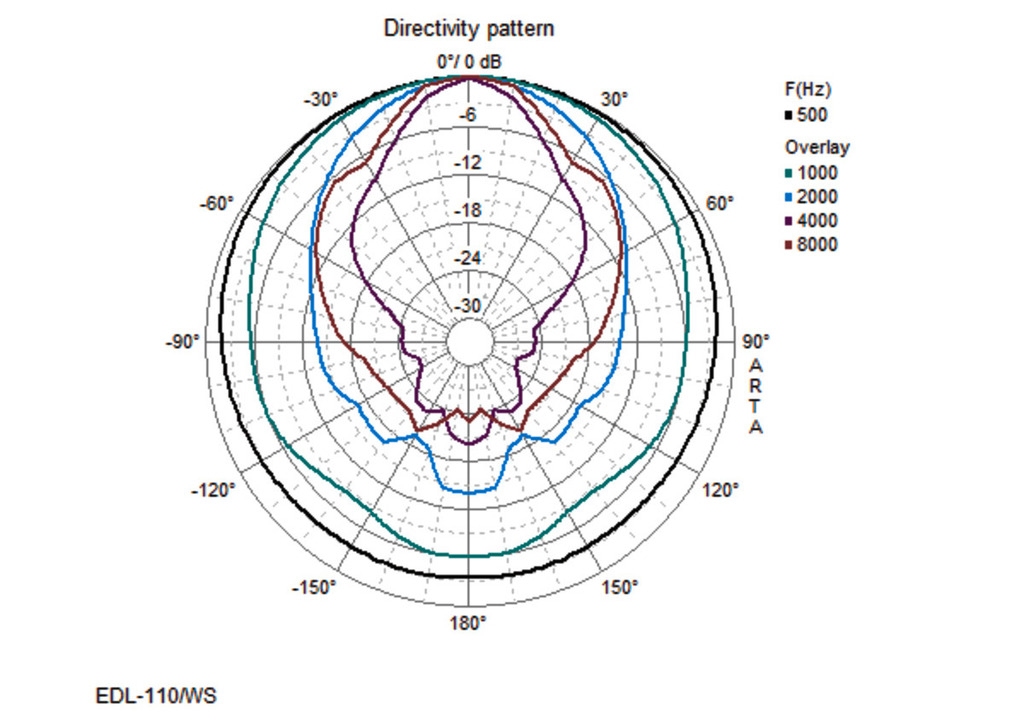 MONACOR EDL-110/WS Wetterfester ELA-Soundprojektor