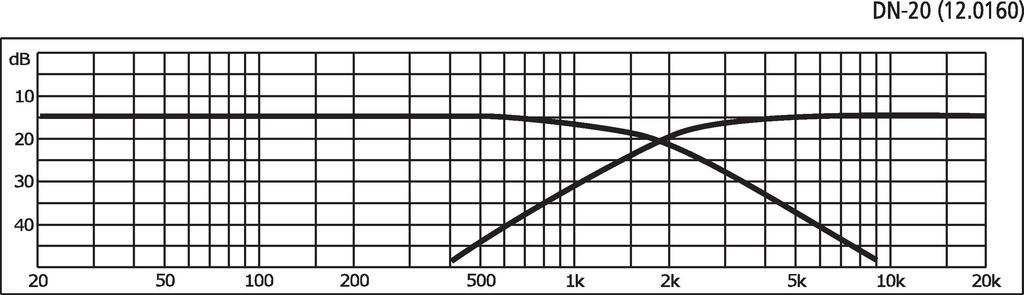 MONACOR DN-20 2-Wege-Weiche für 8 Ω